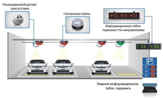 parking-navigation